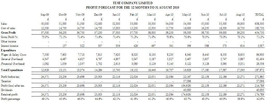 Profit and loss report for how to prepare cash flow forecasts