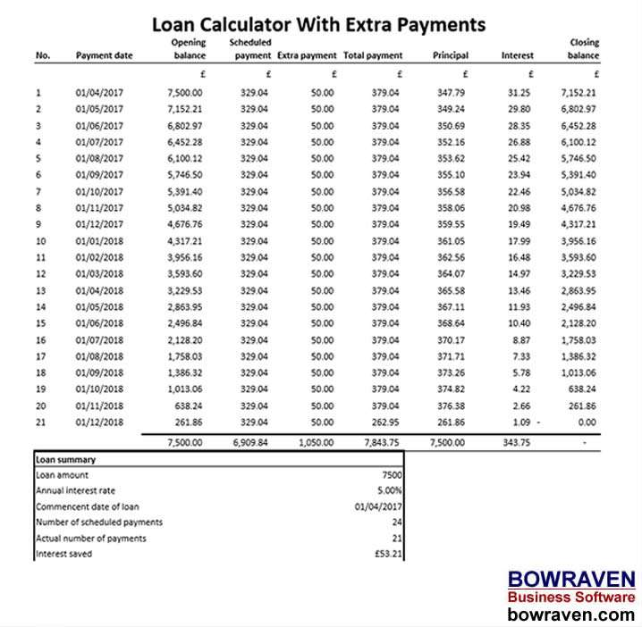 Loan Repayment Calculator Excel Extra Payments - Free Download