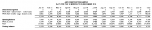 ABC Construction Limited - Forecast PAYE or Payroll Taxes report