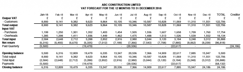 ABC Construction Limited - Forecast VAT or Sales Tax report
