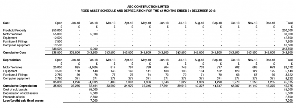 ABC Construction Limited - Forecast fixed asset report