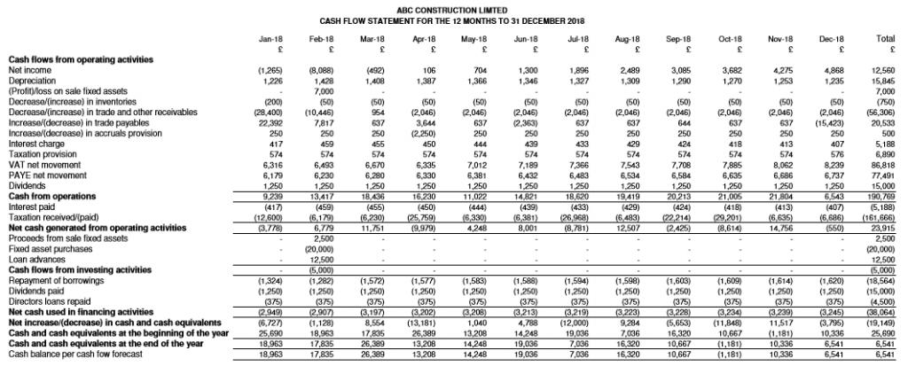 ABC Construction Limited - forecast Cash Flow Statement