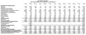 ABC Construction Limited - forecast Cash Flow Statement