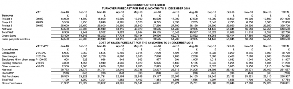 ABC Construction Limited - forecast trading summary report
