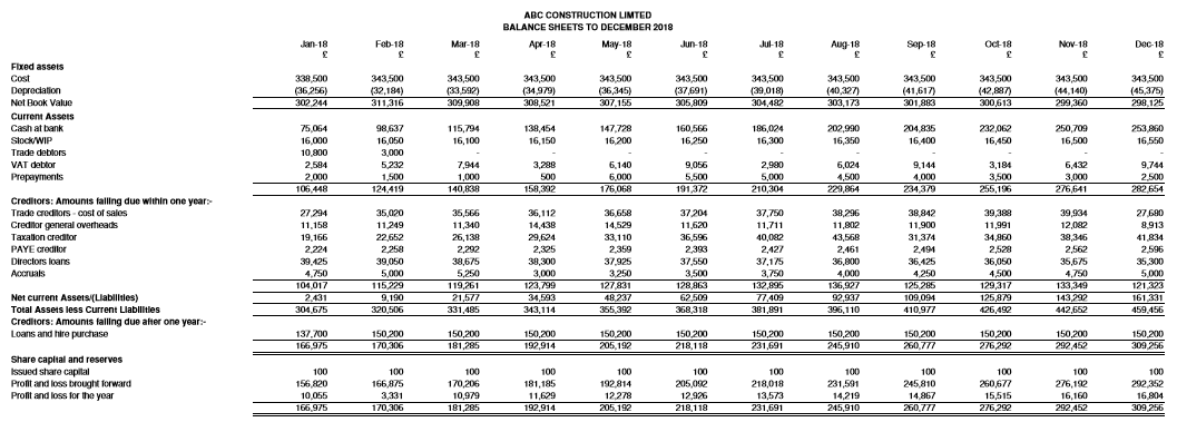 ABC Construction Limited - projected monthly balance sheet