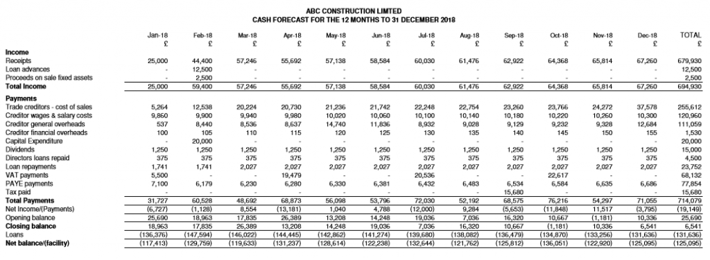ABC Construction cash flow forecast report from our cash flow software