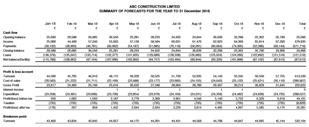 ABC Construction summary forecast report produced using Cash Forecaster